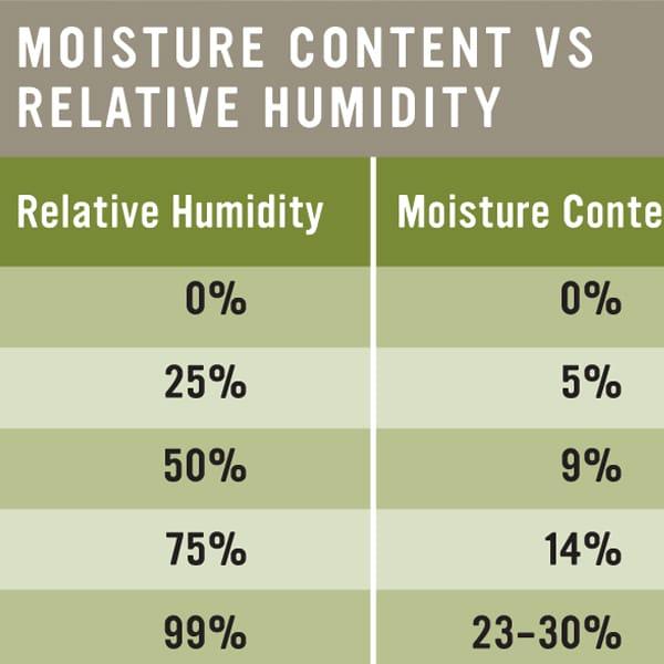 installation_moisture_content