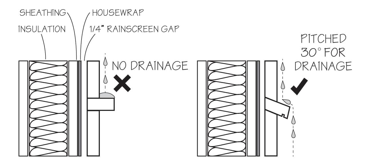 pitch_drainage